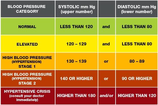 blood pressure readings chart-min